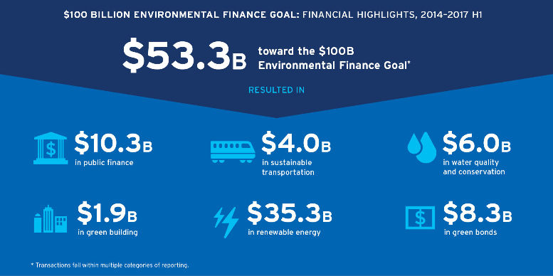 Citi 2017 Sustainability Report